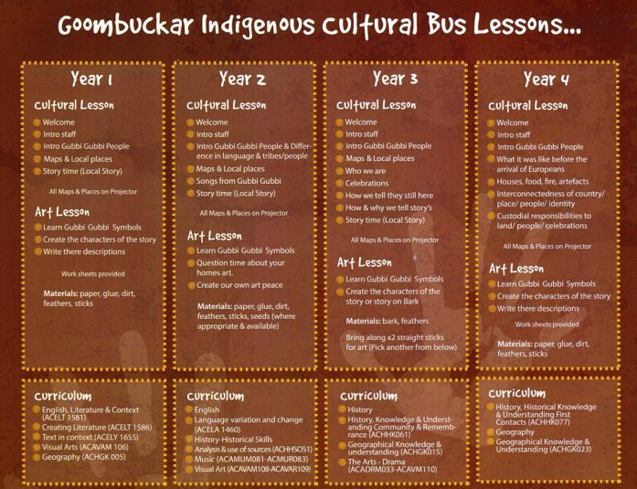 Goombuckar Cultural Bus Lessons top